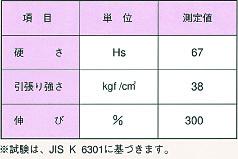 テレビ中継用ケーブル線保護ゴム試験表