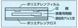 埋設物探知標識シート(アルタンシート)説明図