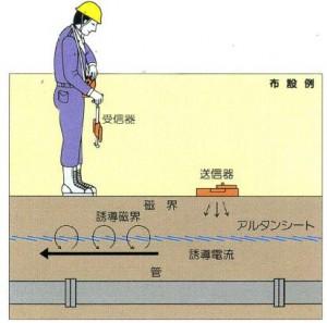 埋設物探知標識シート(アルタンシート)説明絵